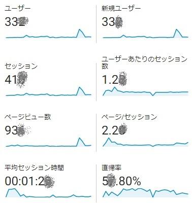 9月アナリティクス内訳
