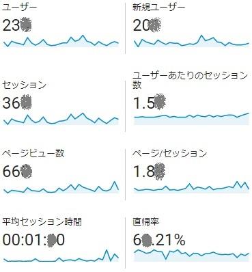 11月ユーザー内訳