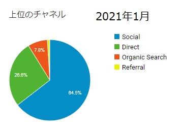 2021年1月流入チャネルグラフ