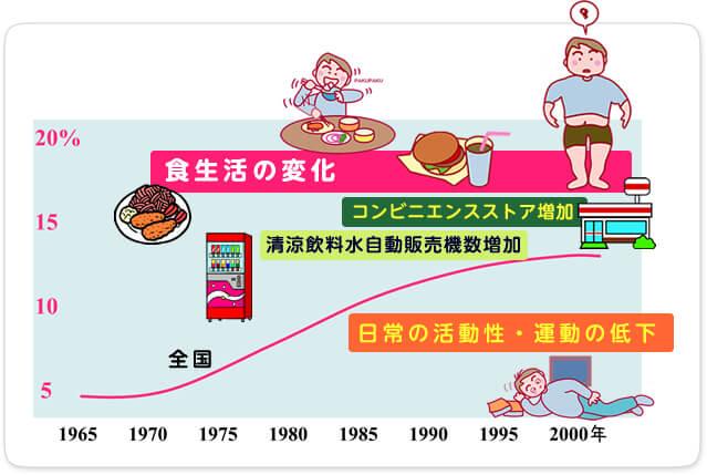 肥満児が増加する背景