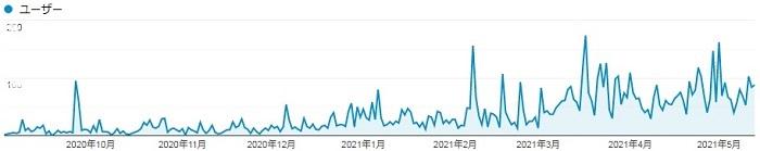 9ヶ月間 ユーザー数推移