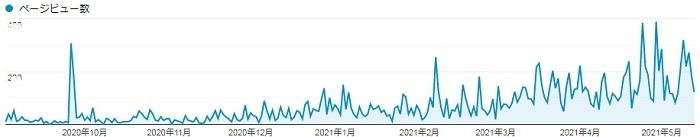 9ヶ月間 PV数推移
