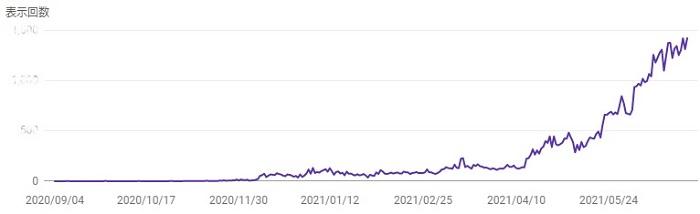サーチコンソール2021年6月までの表示回数